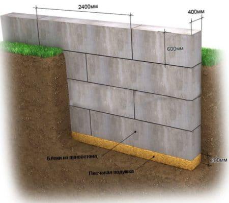 Фундамент из блоков ФБС. Цокольные этажи Площадь: м2