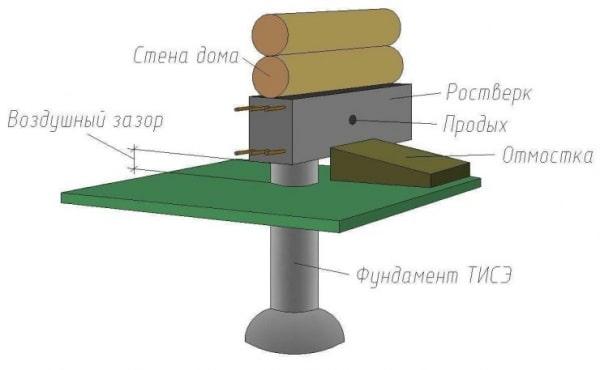 Фундамент по технологии ТИСЭ Площадь: м2